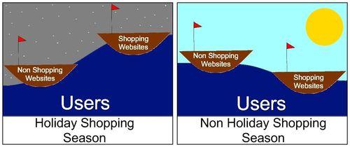 Seasons vs Affiliate Marketing