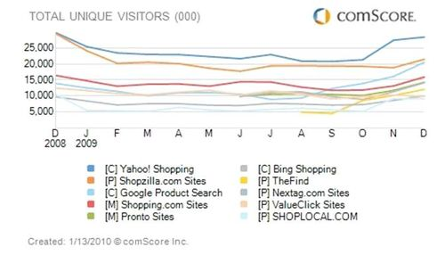 ComScore Graph - Total Unique Visitors on Comparison Shopping Sites Throughout the Year