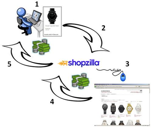 Shopzilla Publisher Program Registration