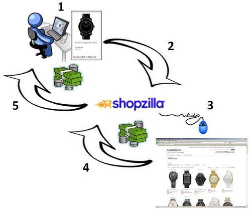 Shopzilla Publisher Program Registration
